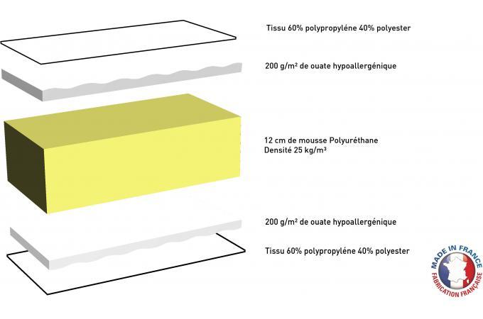 ensemble matelas mousse 25kg m3 cm 90x190 cm et sommier tapissier matelass 90x190 cm. Black Bedroom Furniture Sets. Home Design Ideas